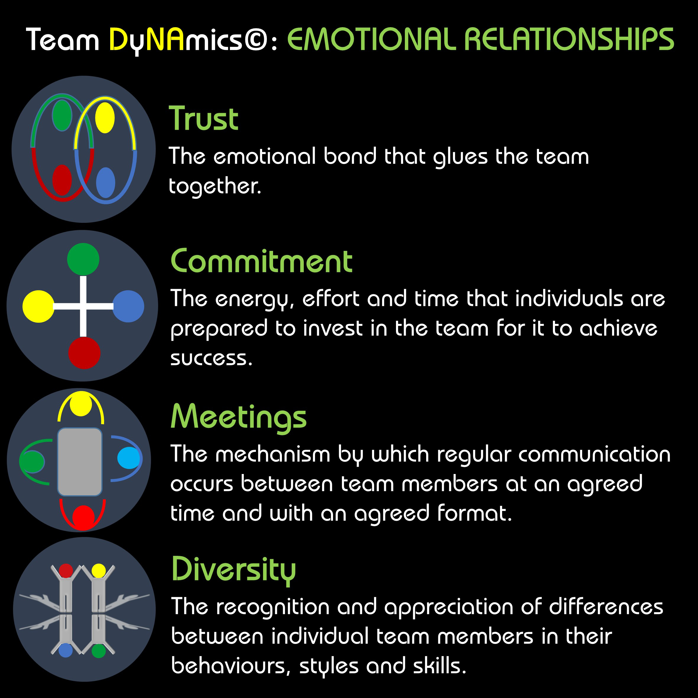 Ngagementworks Team DyNAmics Emotional Relationships