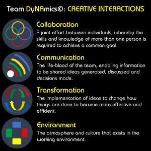 Ngagementworks Team DyNAmics Creative Interactions