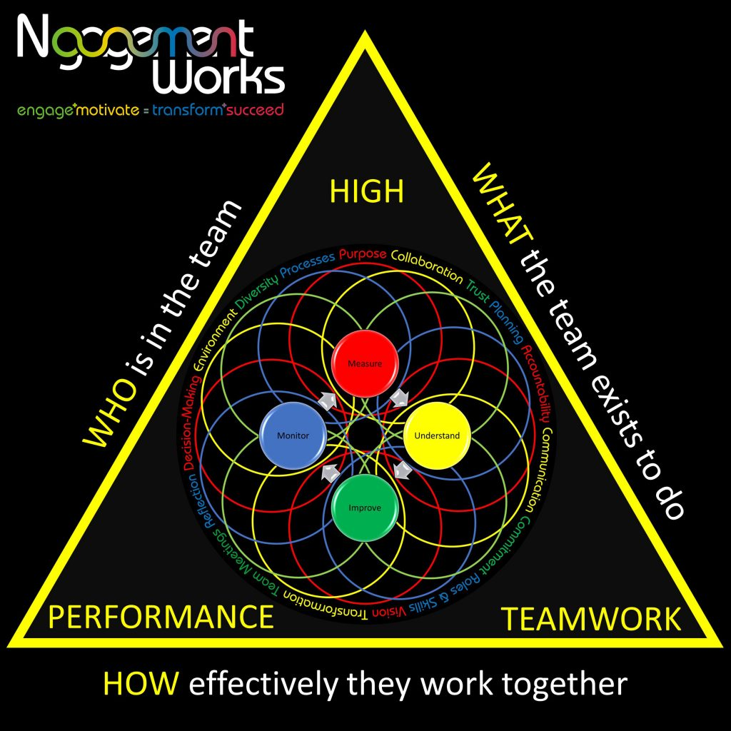 Ngagementworks WHO WHAT HOW Teamwork Engagement