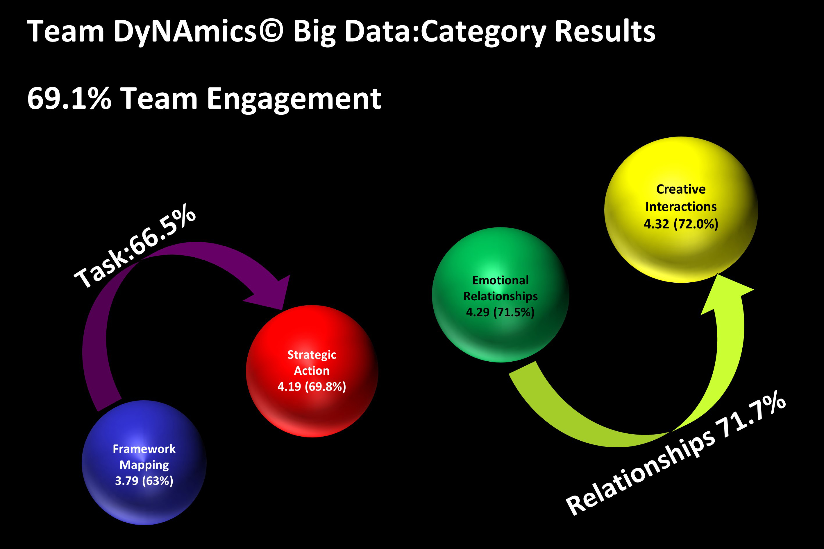 Ngagementworks Team DyNAmics Nick Fewings Big Data Categories