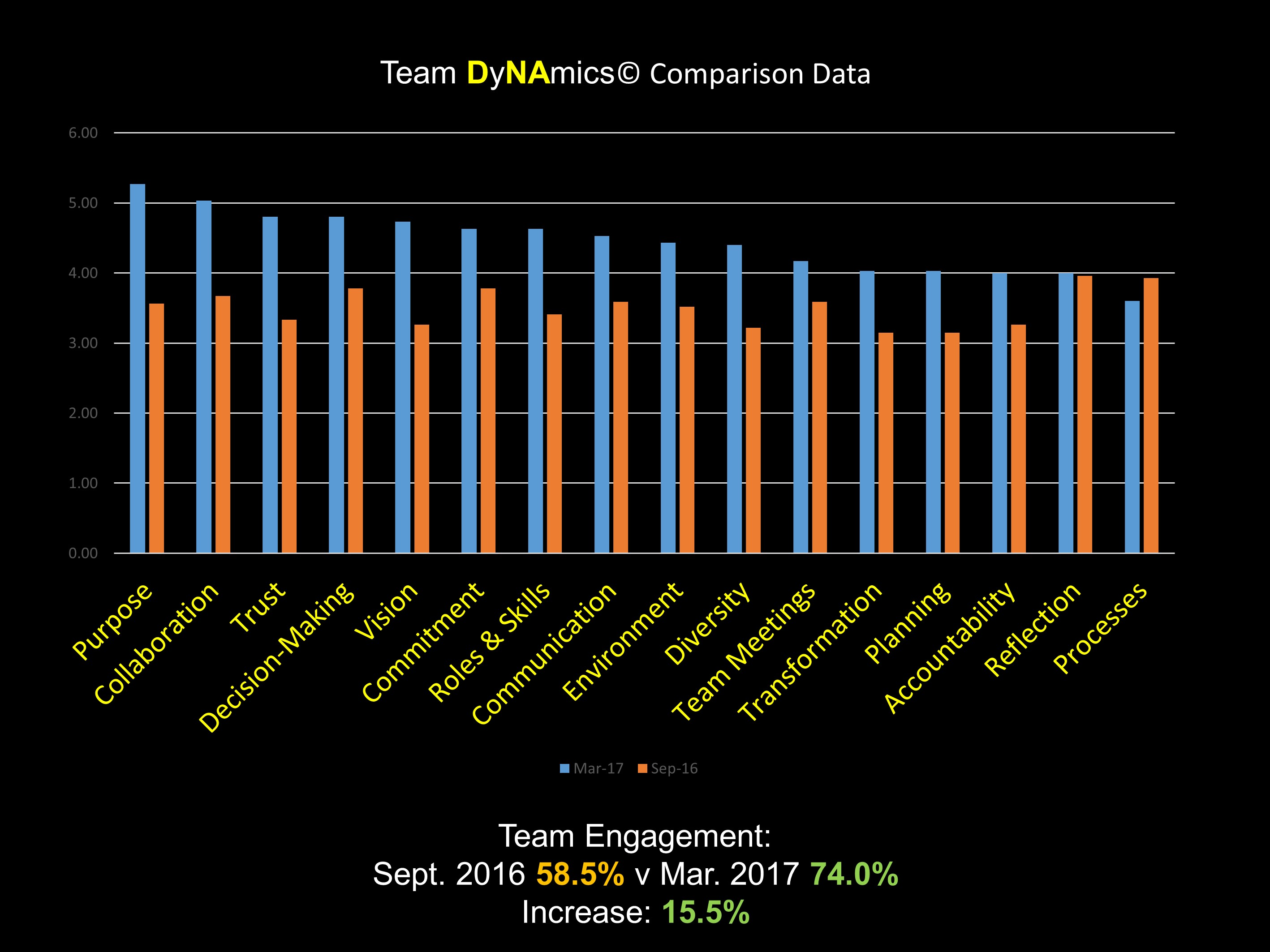 Ngagementworks Team DyNAmics Comparison