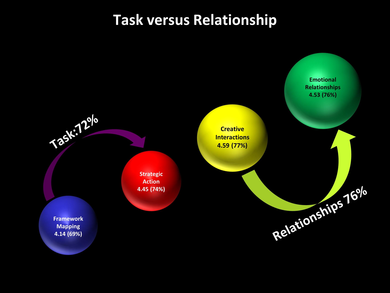 Ngagementworks Tasks Relationships Teamwork