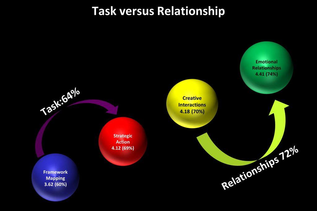 Ngagementworks Teamwork Data