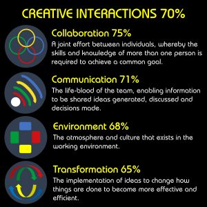 Ngagementworks Teamwork Creative Interactions