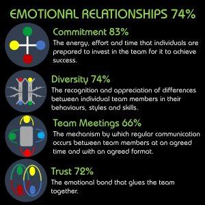 Ngagementworks Teamwork Emotional Relationships