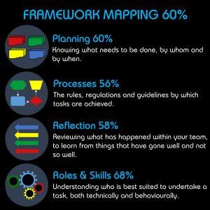 Ngagementworks Teamwork Framework Mapping