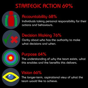Ngagementworks Teamwork Strategic Actions Category