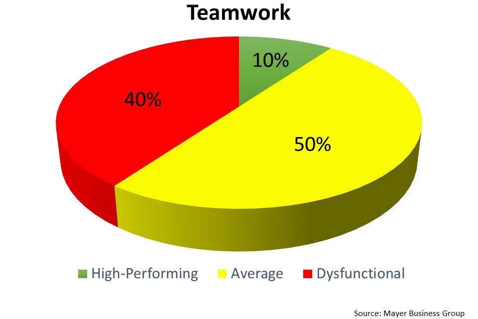 Meyer Business Group Teamwork Percentages